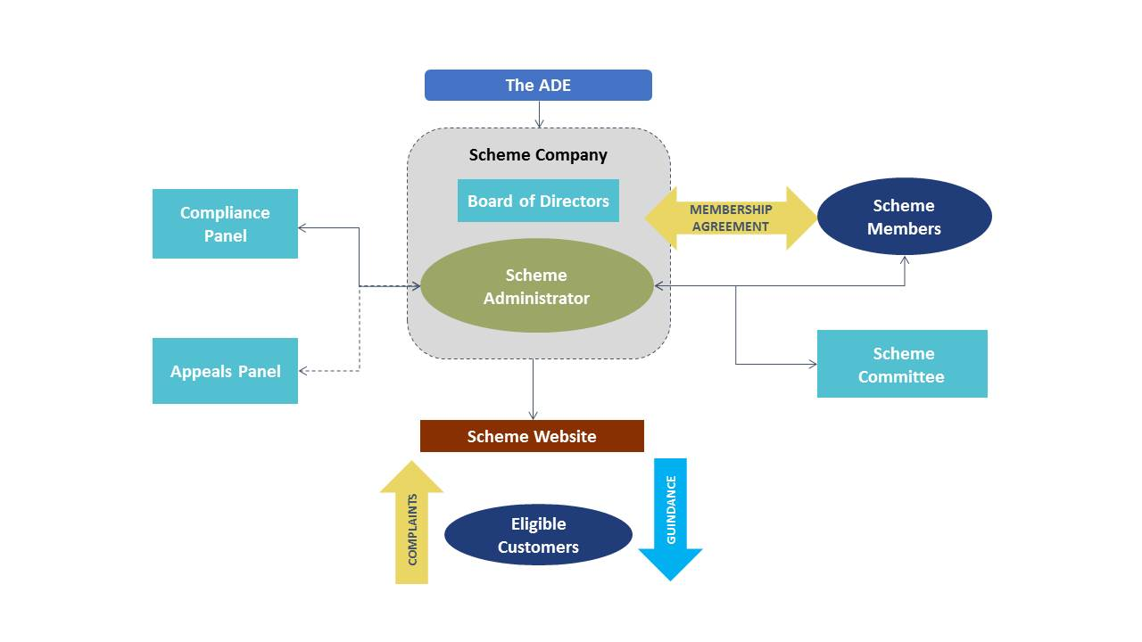 Flex Assure Governance Diagram